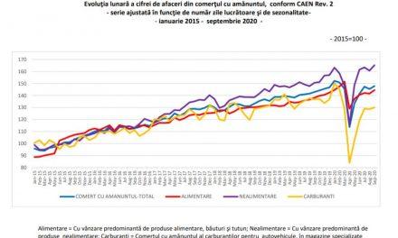 Afacerile din comerţ au crescut cu 1,7% în primele nouă luni