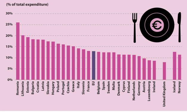 Gospodăriile din România cheltuie pe alimente de două ori mai mult decât media din UE