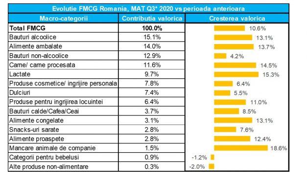 Piața FMCG din România a crescut cu 10% în valoare în 2020