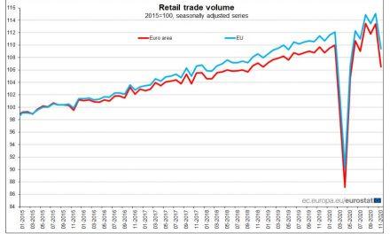 România, printre ţările UE cu cea mai mare creştere a vânzărilor cu amănuntul, în noiembrie