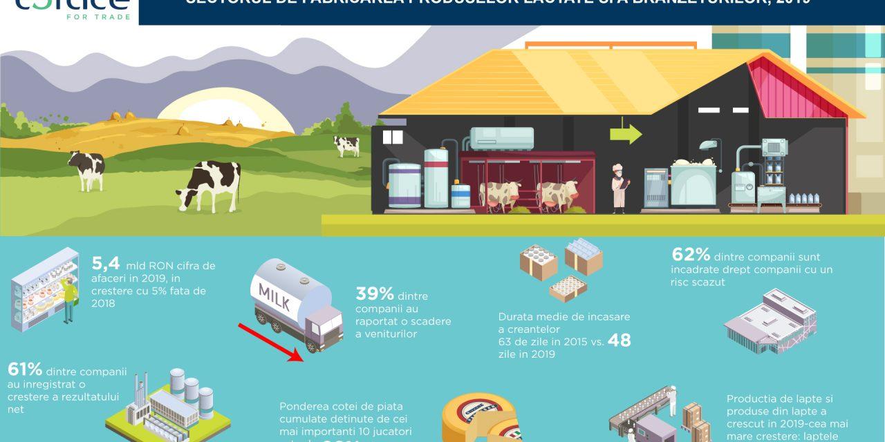 Sectorul de fabricarea produselor lactate şi a brânzeturilor este puternic polarizat, cu un grad ridicat de concentrare