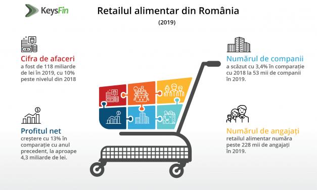 Retailul alimentar din România ar putea depăşi 140 de miliarde de lei în 2021